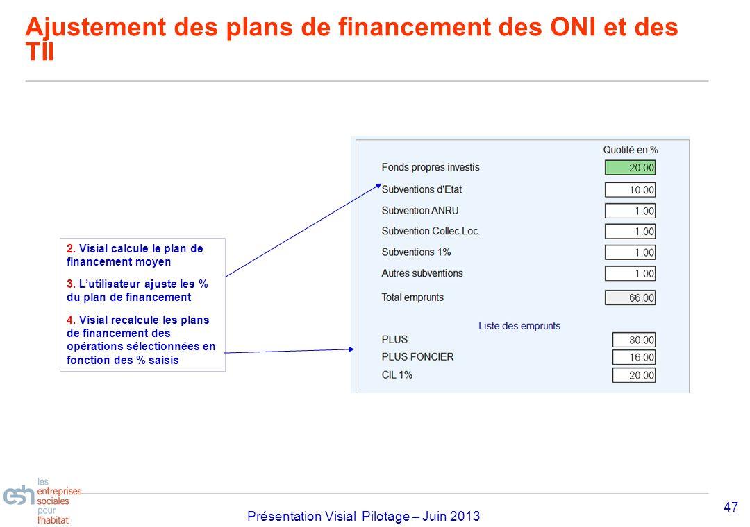 Ajustement des plans de financement des ONI et des TII