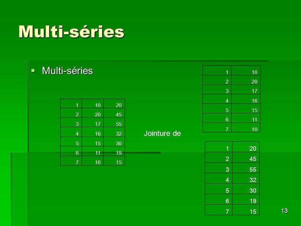 Multi-séries Multi-séries Jointure de 1 20 2 45 3 55 4 32 5 30 6 19 7