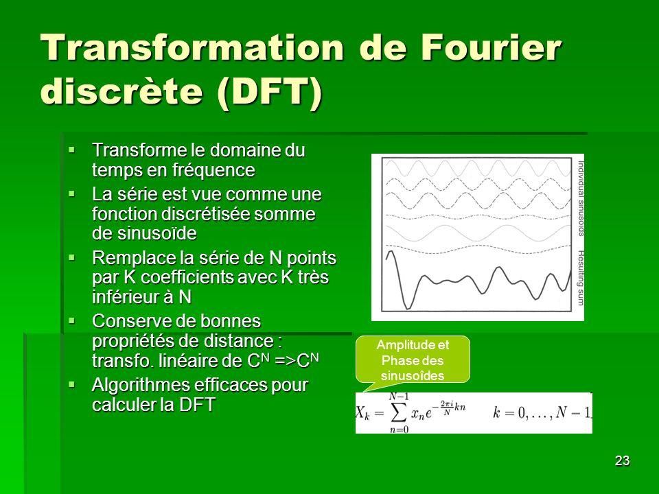 Transformation de Fourier discrète (DFT)