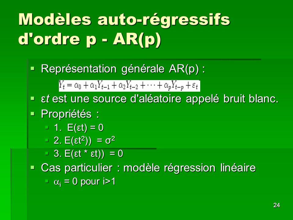 Modèles auto-régressifs d ordre p - AR(p)