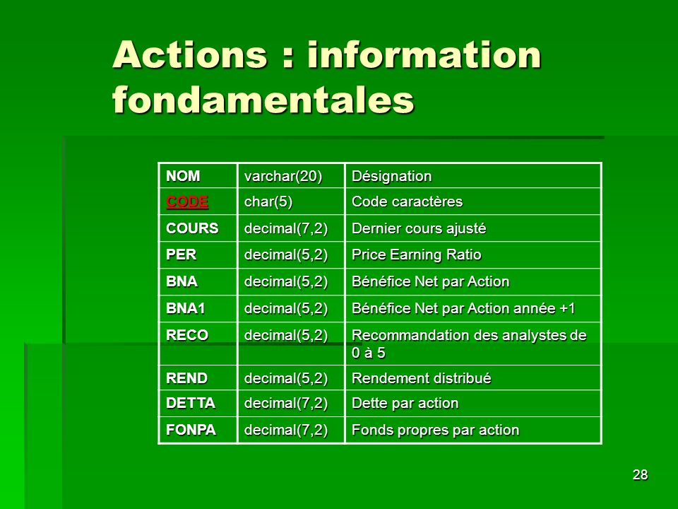 Actions : information fondamentales