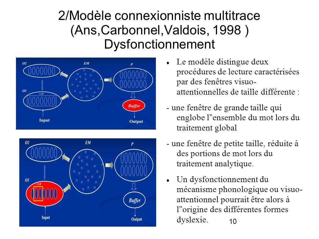 2/Modèle connexionniste multitrace (Ans,Carbonnel,Valdois, 1998 ) Dysfonctionnement