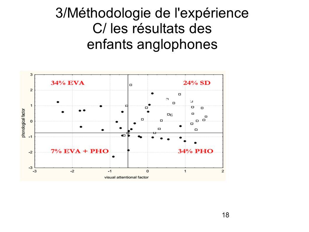 3/Méthodologie de l expérience C/ les résultats des enfants anglophones