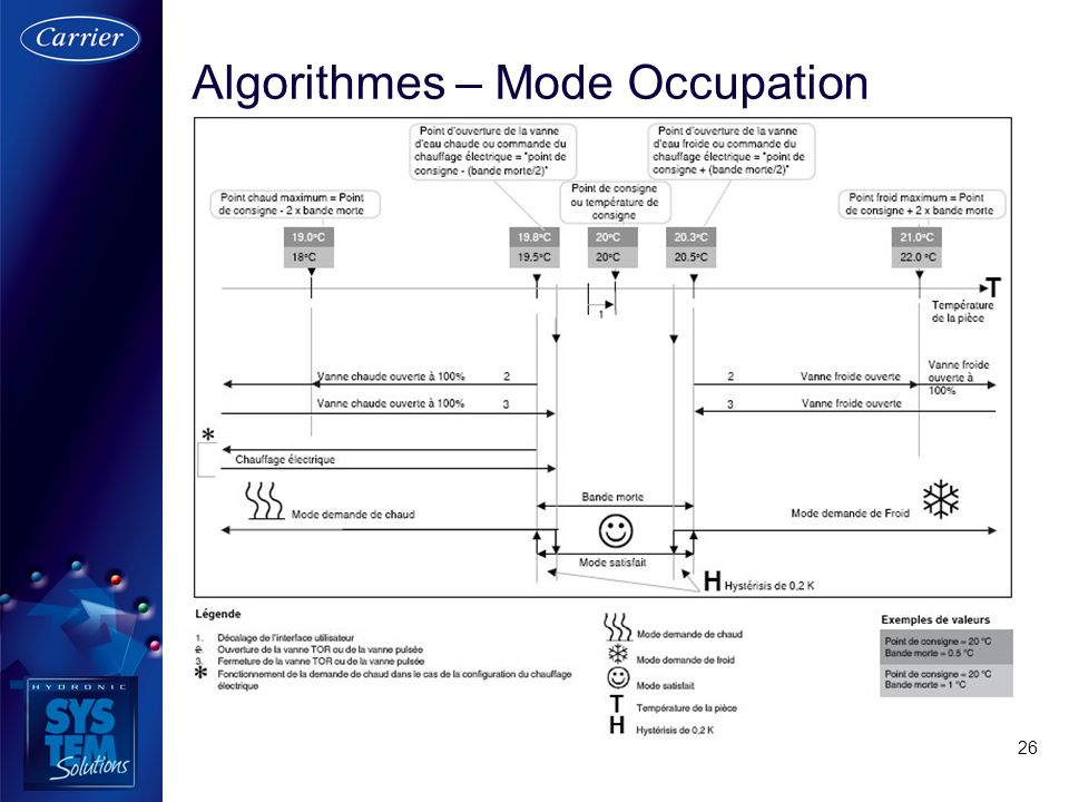 Algorithmes – Mode Occupation