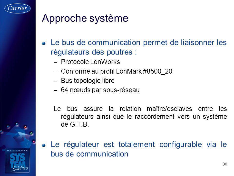 Approche système Le bus de communication permet de liaisonner les régulateurs des poutres : Protocole LonWorks.