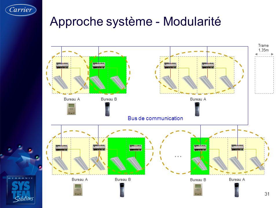 Approche système - Modularité