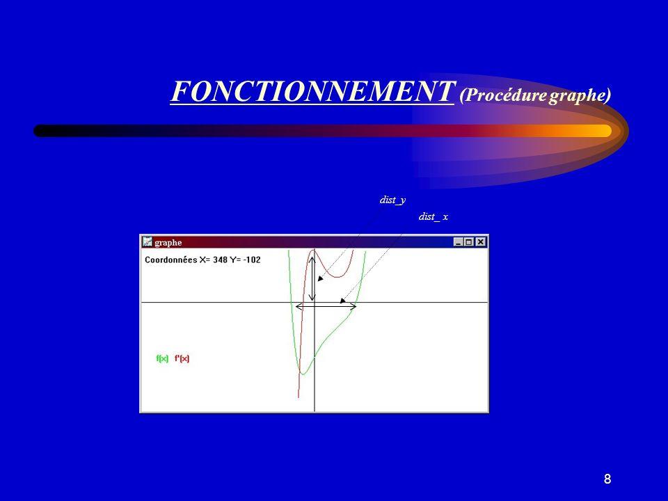 FONCTIONNEMENT (Procédure graphe)