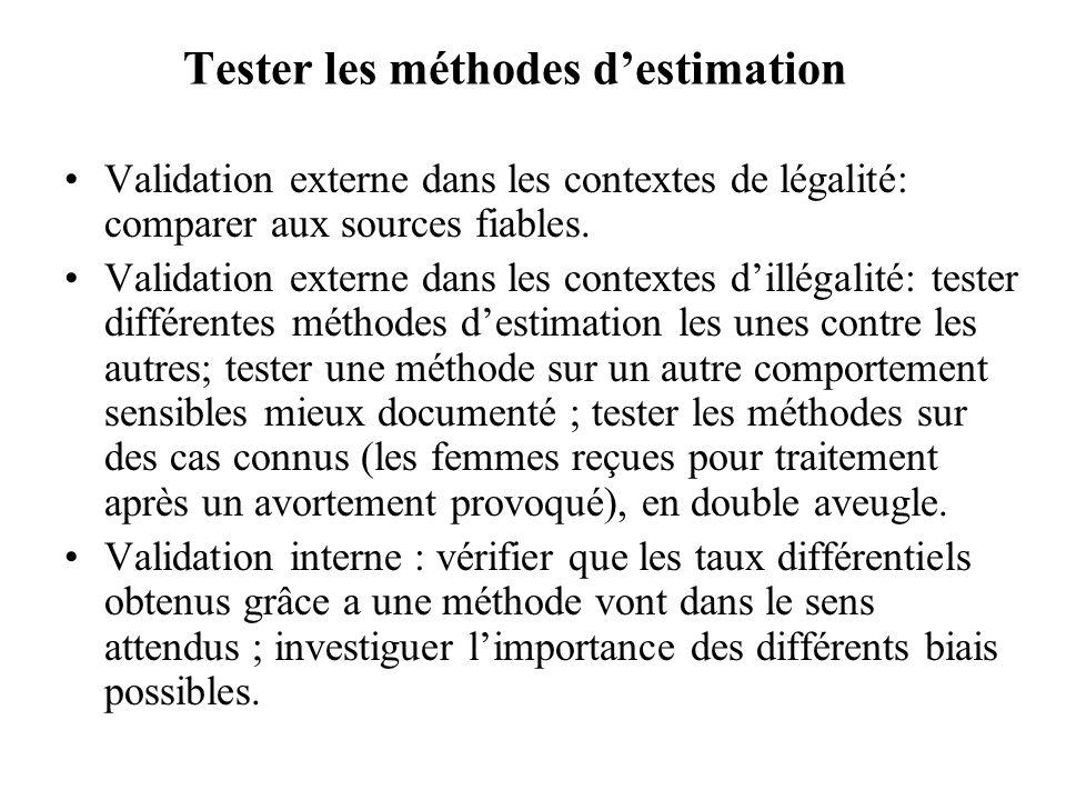 Tester les méthodes d'estimation