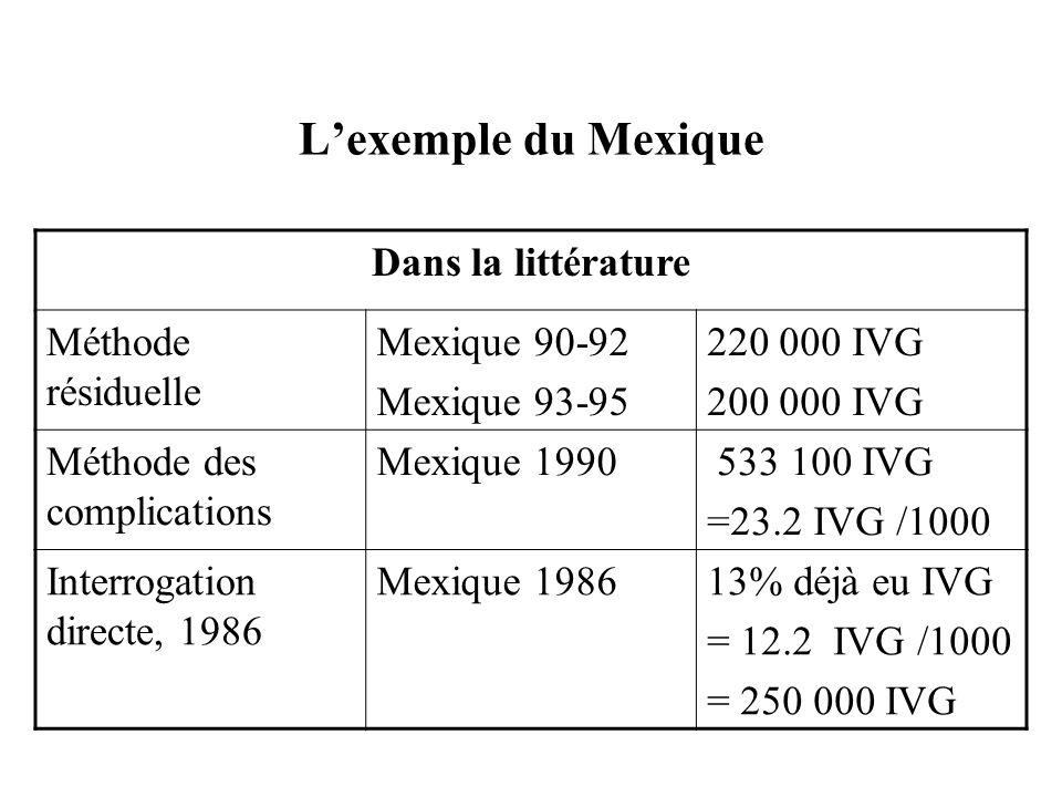 L'exemple du Mexique Dans la littérature Méthode résiduelle