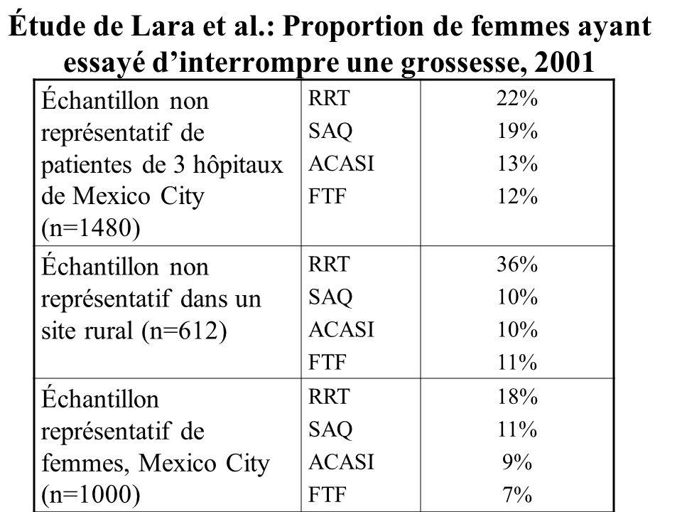 Étude de Lara et al.: Proportion de femmes ayant essayé d'interrompre une grossesse, 2001