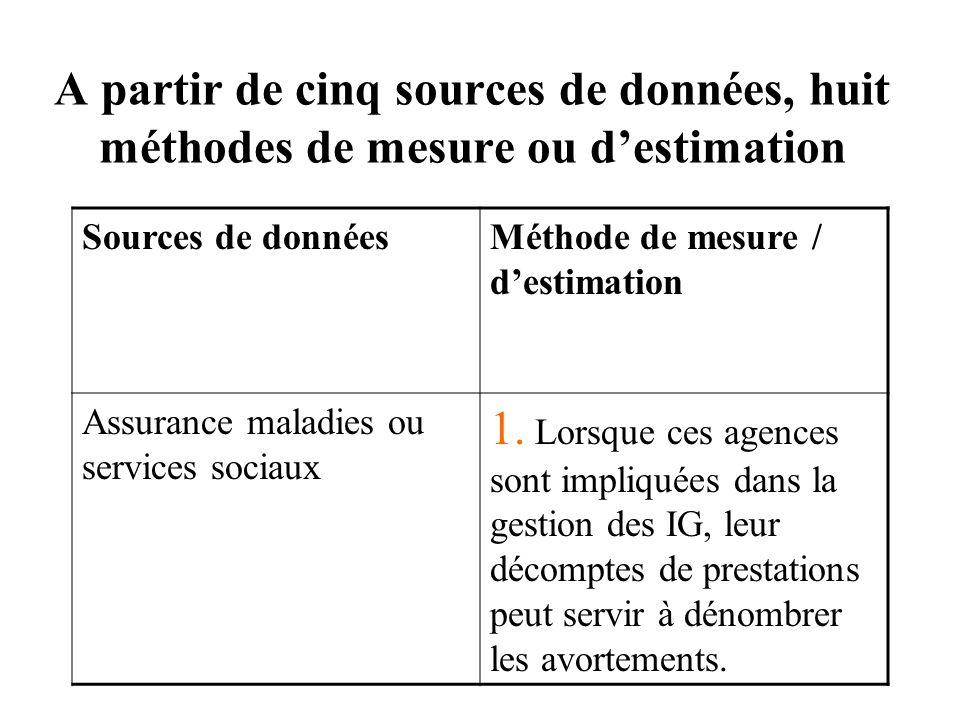 A partir de cinq sources de données, huit méthodes de mesure ou d'estimation