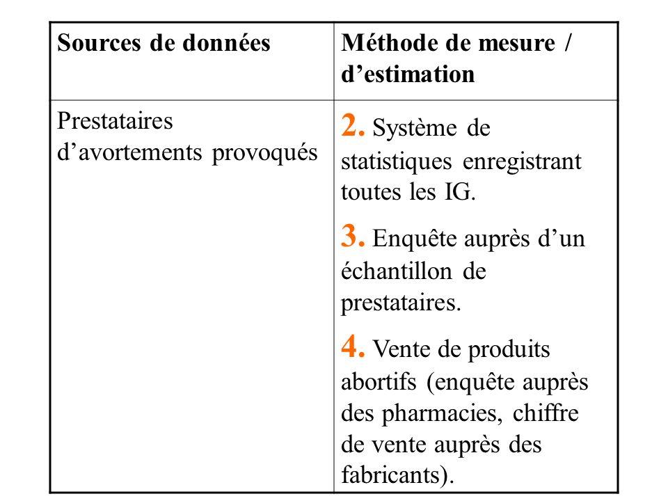 2. Système de statistiques enregistrant toutes les IG.