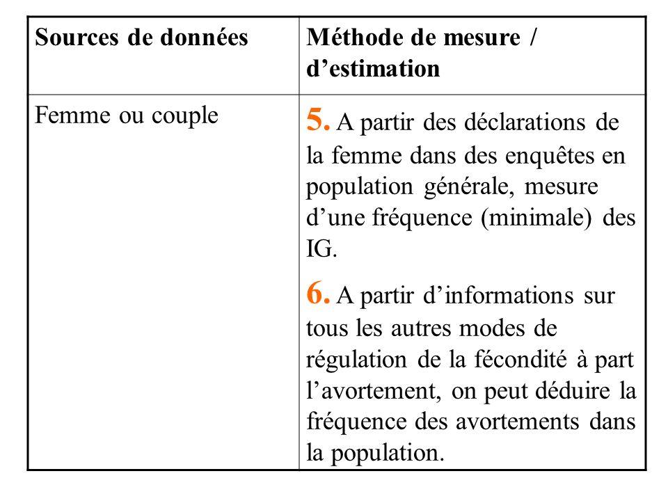 Sources de données Méthode de mesure / d'estimation. Femme ou couple.