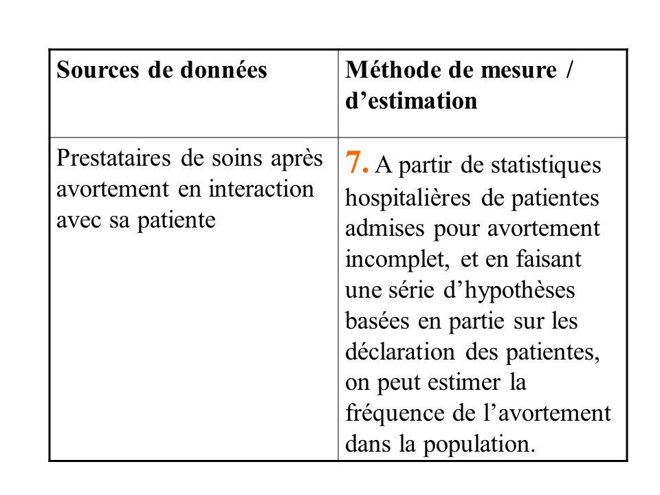Sources de données Méthode de mesure / d'estimation. Prestataires de soins après avortement en interaction avec sa patiente.
