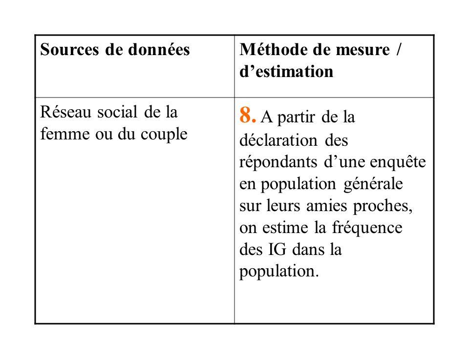 Sources de données Méthode de mesure / d'estimation. Réseau social de la femme ou du couple.