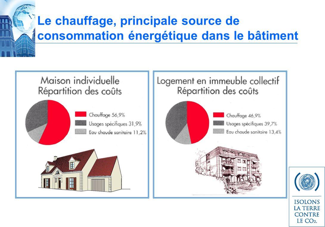 Le chauffage, principale source de consommation énergétique dans le bâtiment