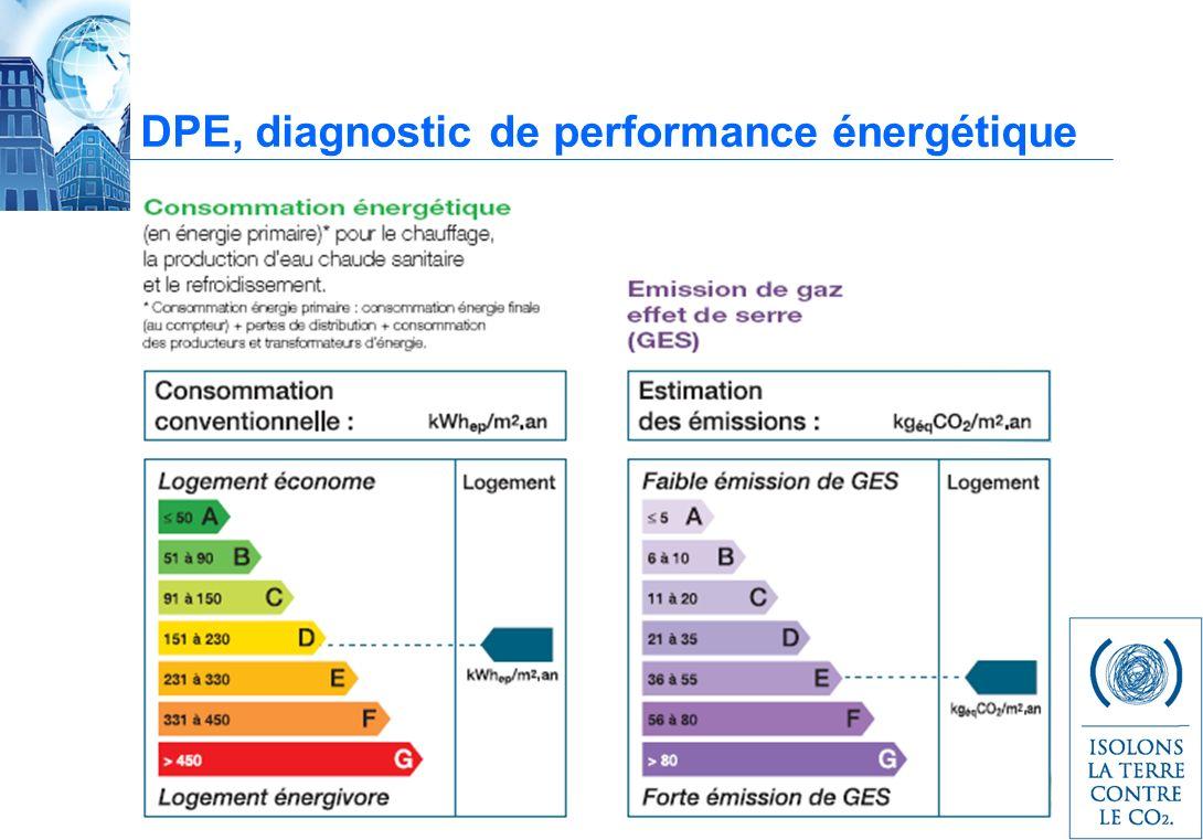 DPE, diagnostic de performance énergétique