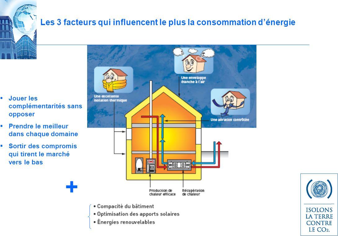 Les 3 facteurs qui influencent le plus la consommation d'énergie