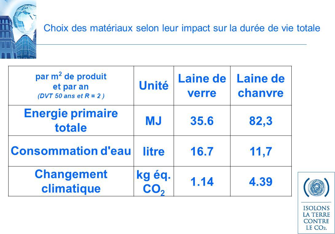 Choix des matériaux selon leur impact sur la durée de vie totale