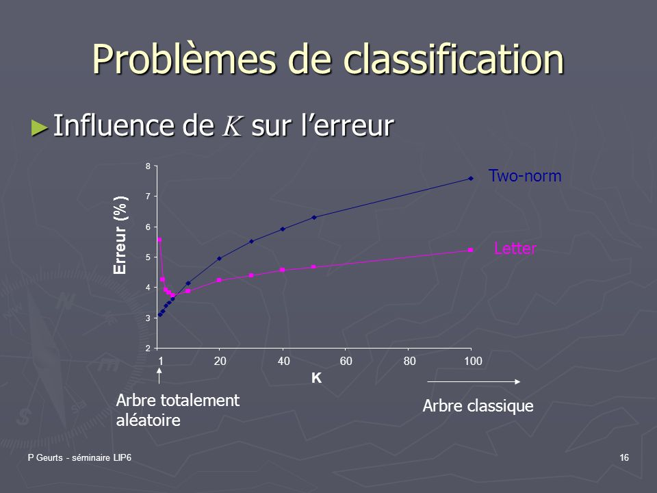 Problèmes de classification
