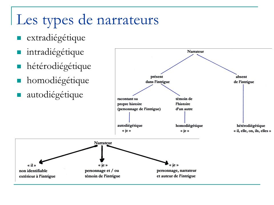 Les types de narrateurs
