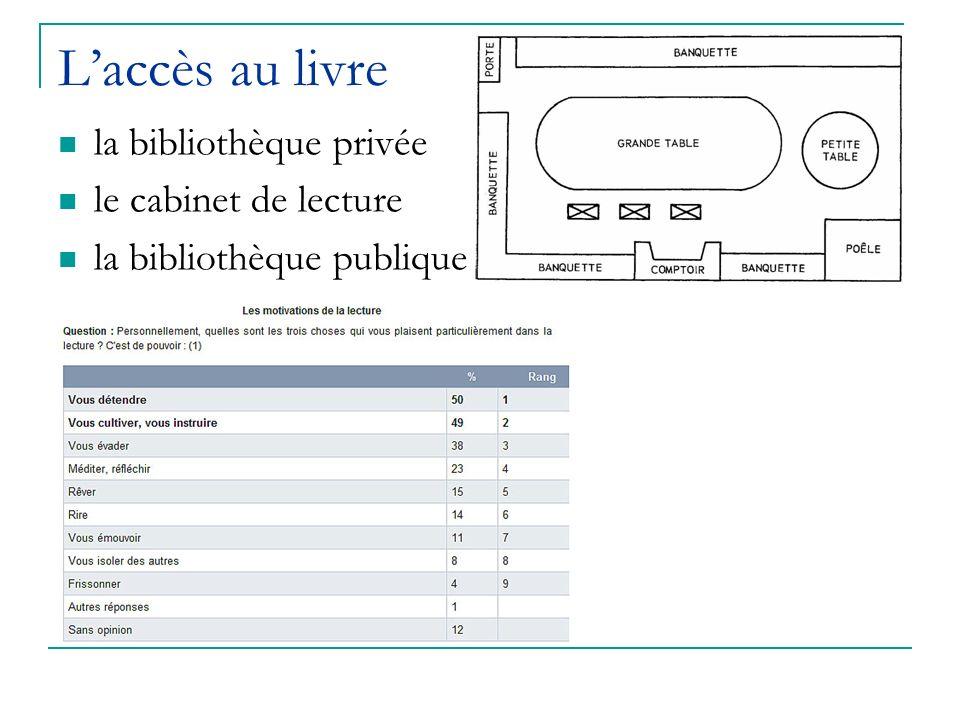 L'accès au livre la bibliothèque privée le cabinet de lecture
