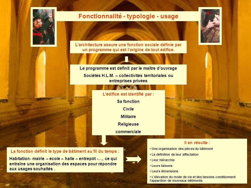 Fonctionnalité - typologie - usage