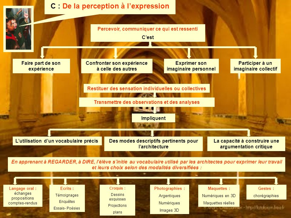 C : De la perception à l'expression