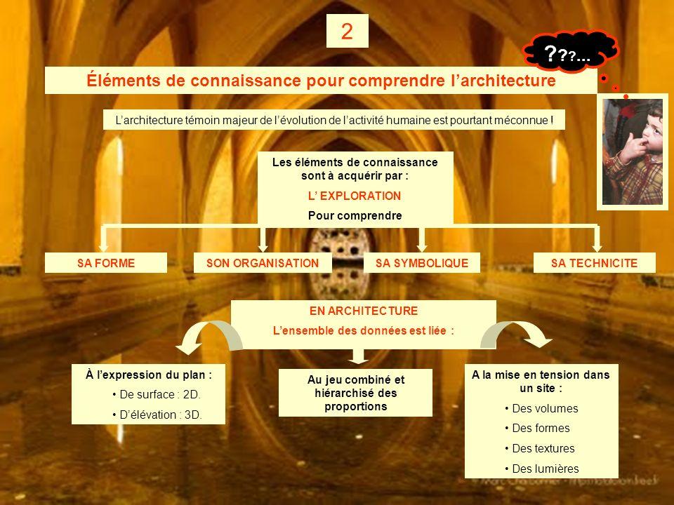 2 ... Éléments de connaissance pour comprendre l'architecture