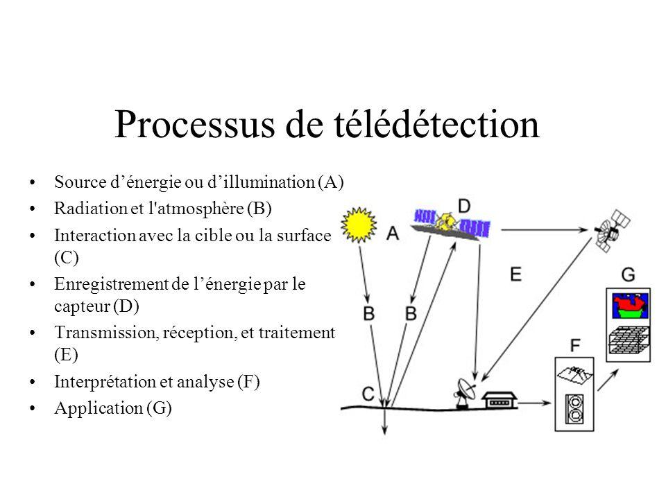 Processus de télédétection