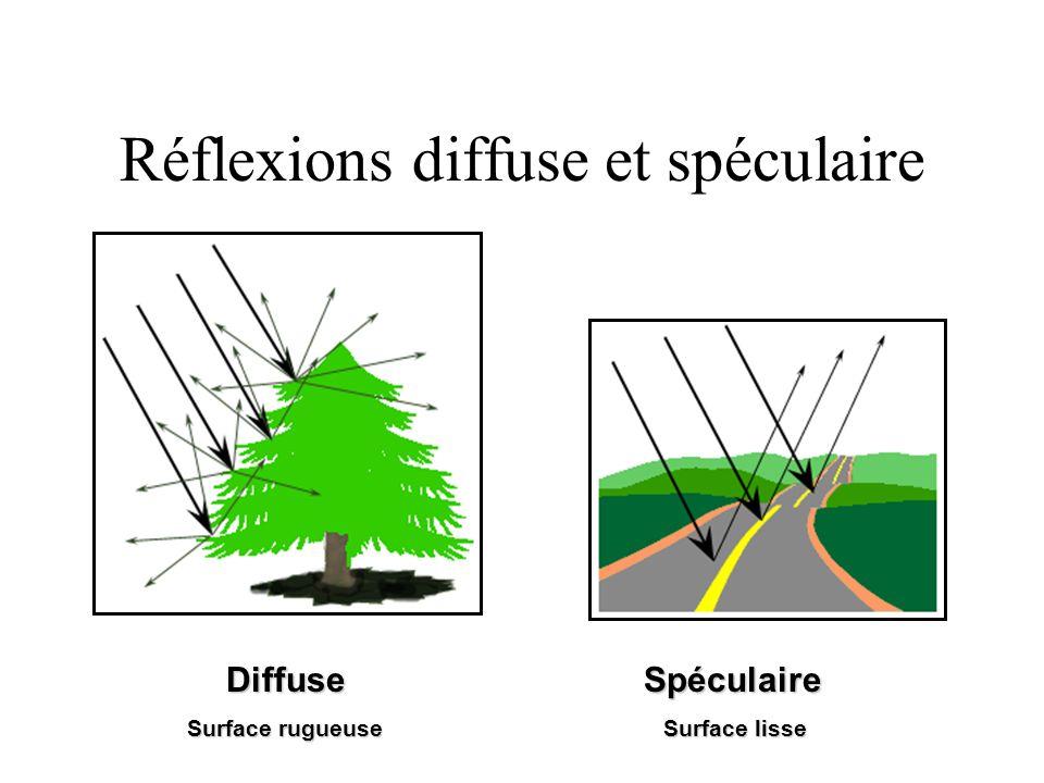 Réflexions diffuse et spéculaire