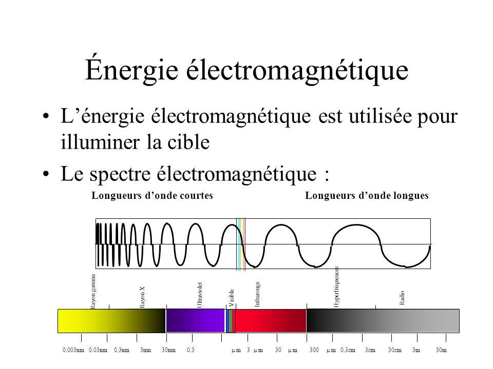 Énergie électromagnétique