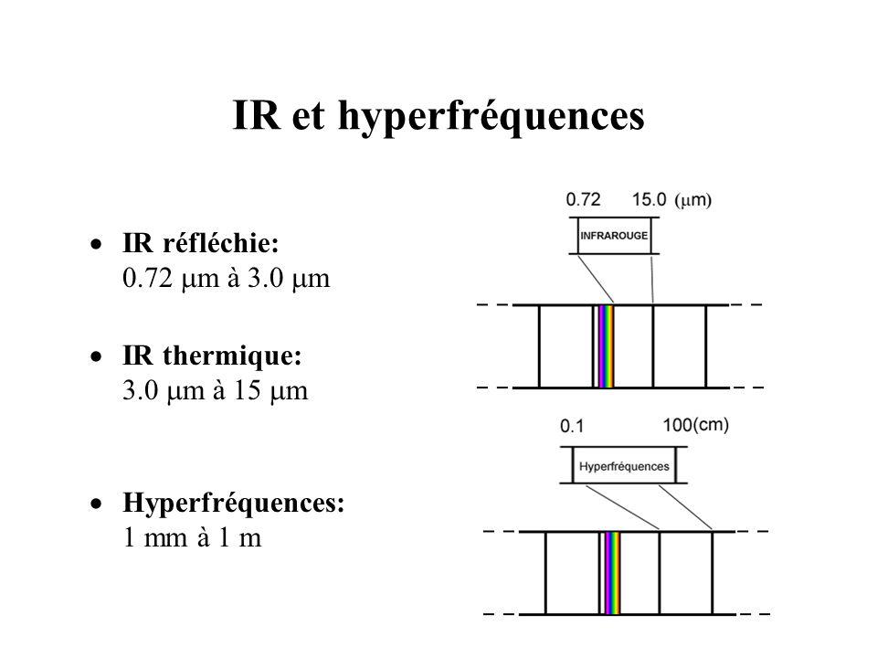 IR et hyperfréquences IR réfléchie: 0.72 mm à 3.0 mm