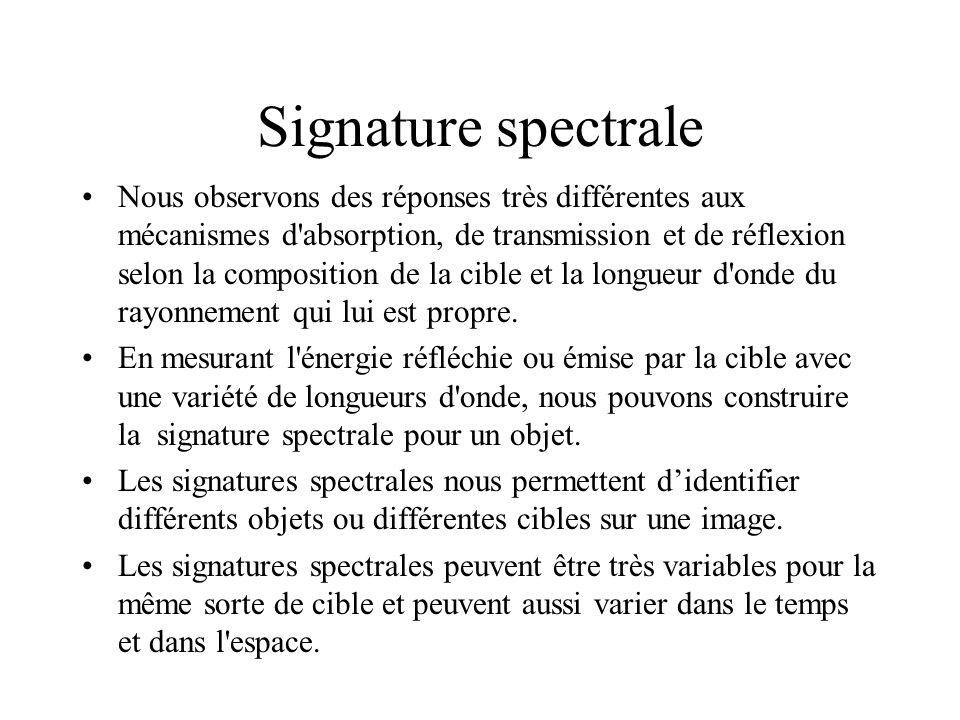 Signature spectrale