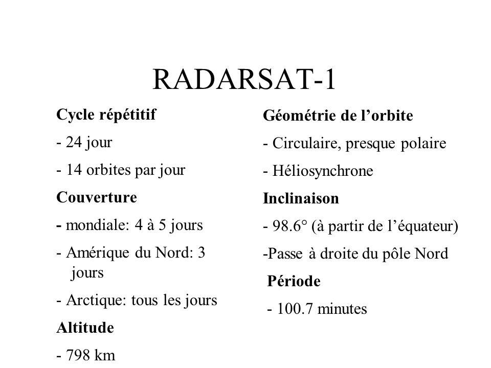RADARSAT-1 Cycle répétitif Géométrie de l'orbite - 24 jour