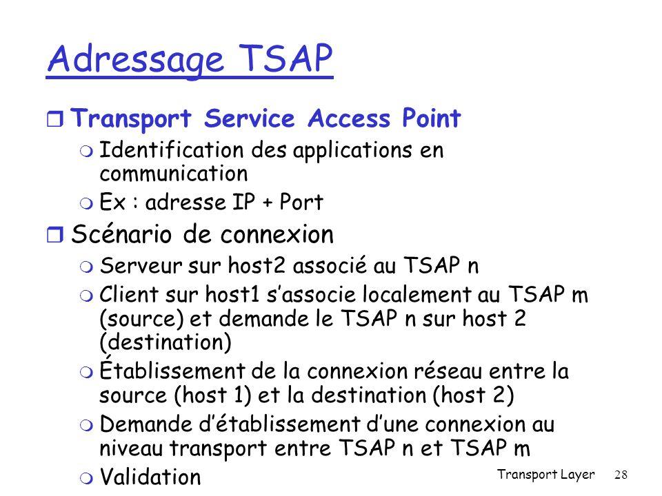 Adressage TSAP Transport Service Access Point Scénario de connexion