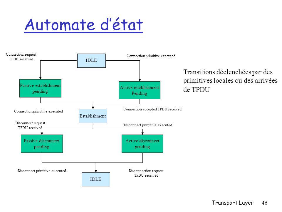 Automate d'état Transitions déclenchées par des