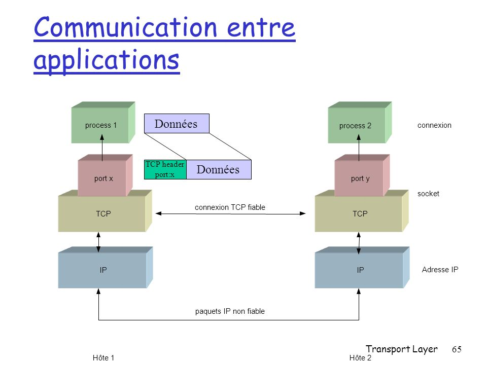 Communication entre applications