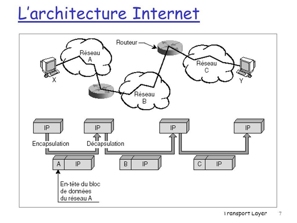 L'architecture Internet