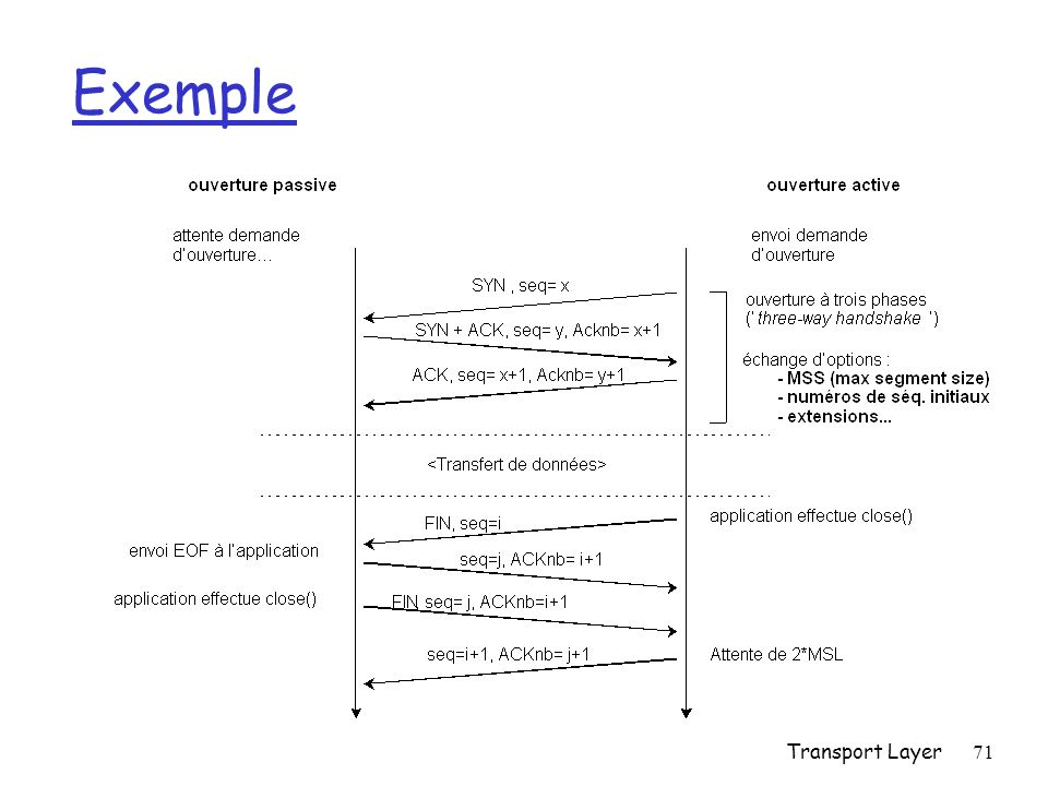 Exemple Transport Layer