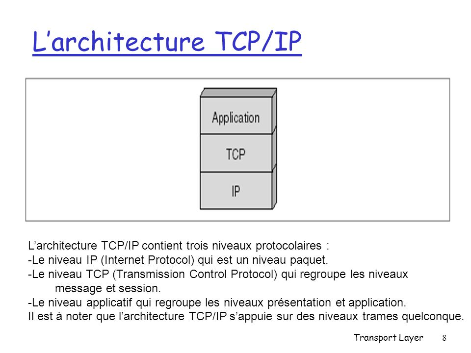 L'architecture TCP/IP