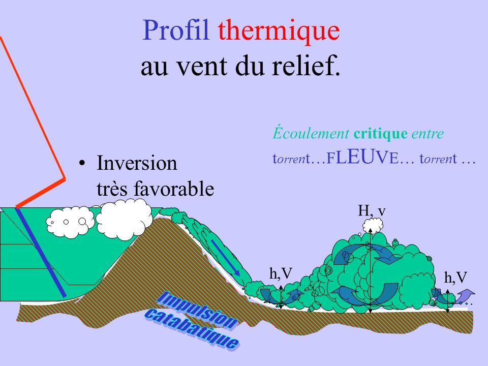 Profil thermique au vent du relief.