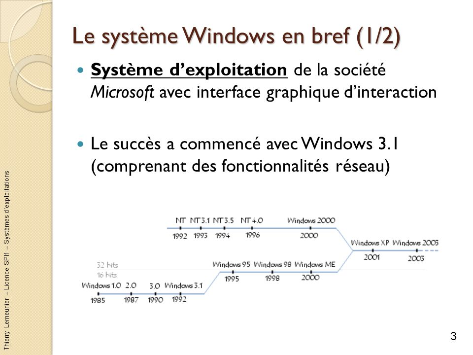 Le système Windows en bref (1/2)