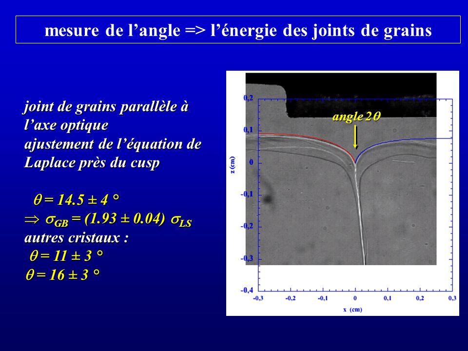 mesure de l'angle => l'énergie des joints de grains