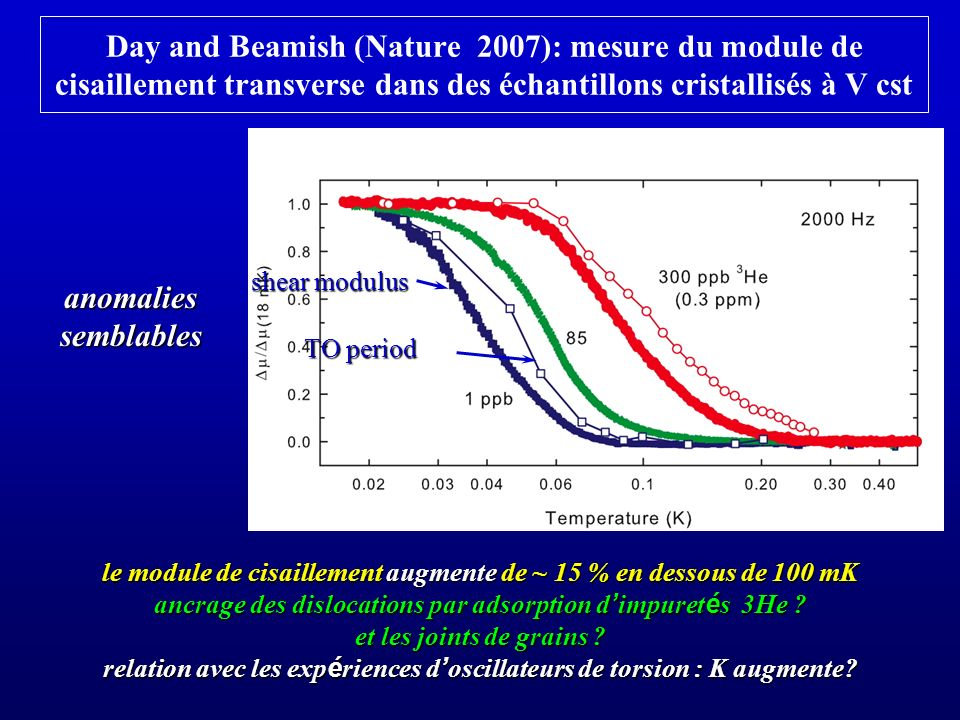 Day and Beamish (Nature 2007): mesure du module de cisaillement transverse dans des échantillons cristallisés à V cst