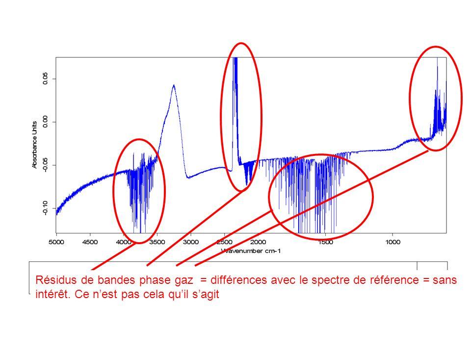 Résidus de bandes phase gaz = différences avec le spectre de référence = sans intérêt.