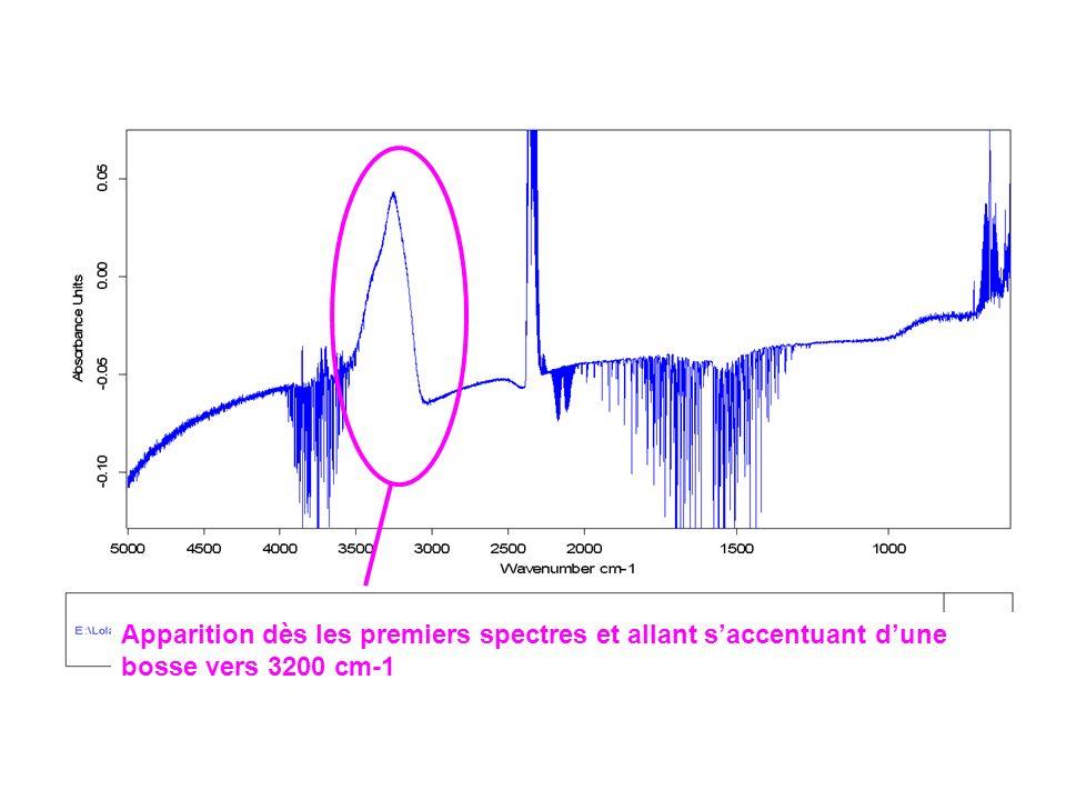 Apparition dès les premiers spectres et allant s'accentuant d'une bosse vers 3200 cm-1