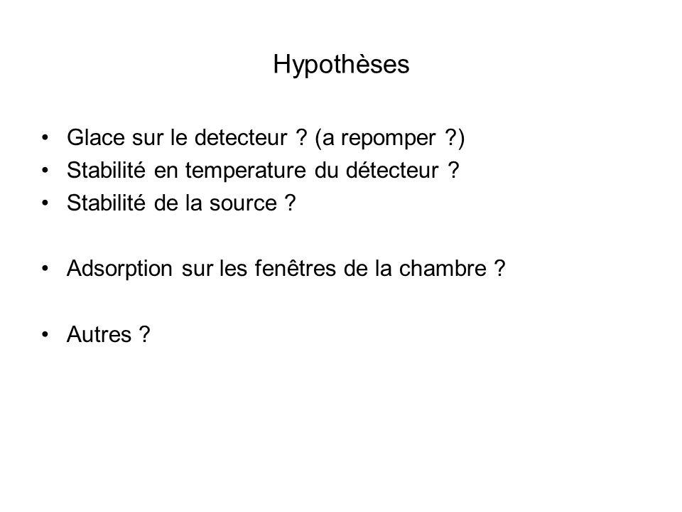 Hypothèses Glace sur le detecteur (a repomper )