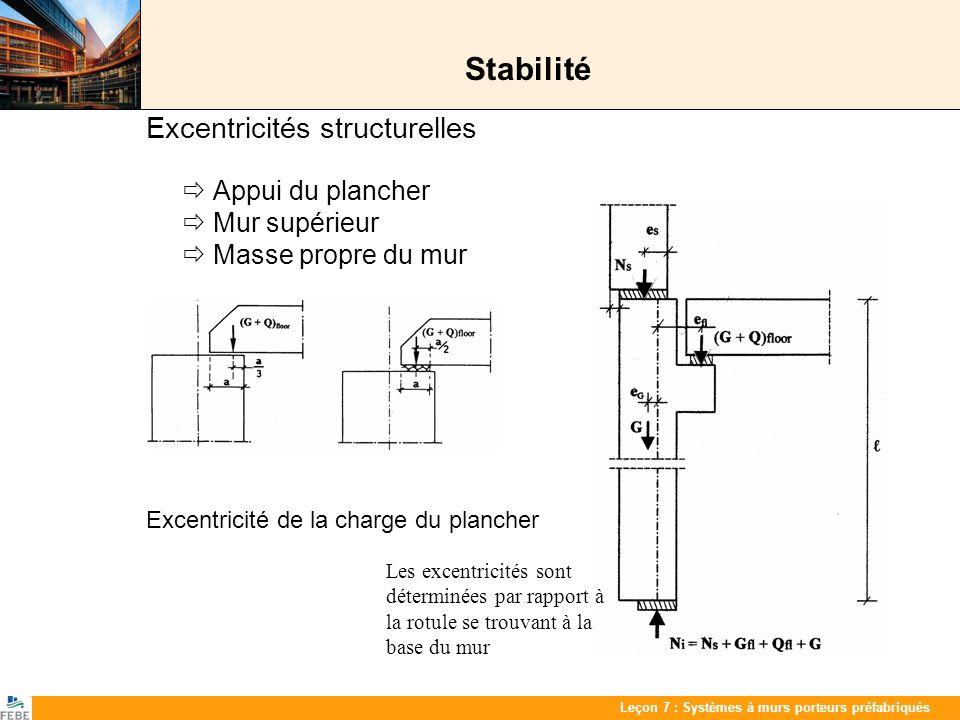 Stabilité Excentricités structurelles  Mur supérieur