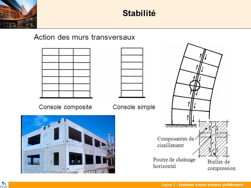 Stabilité Action des murs transversaux Composantes de cisaillement